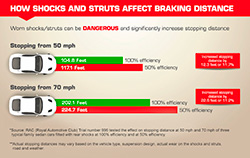 How shocks and struts affect breaking distance.